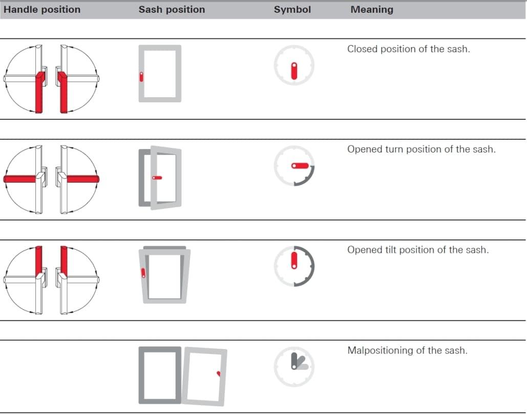 Tilt and turn windows operation